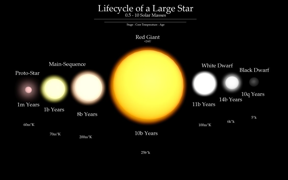 stages in a star's life